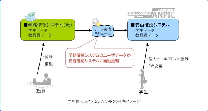 情報 学務 名 大 システム 市 履修手続き(松江キャンパス)